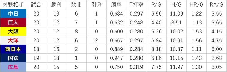 f:id:baseball-datajumble:20200420145655j:plain
