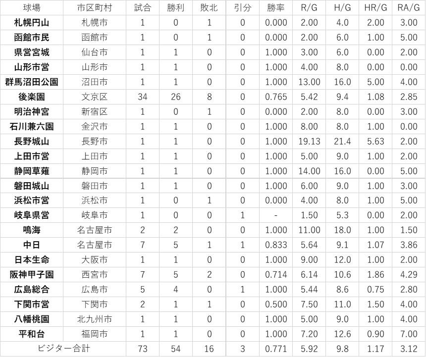 f:id:baseball-datajumble:20200420165600j:plain