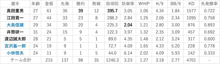 f:id:baseball-datajumble:20200421182716j:plain