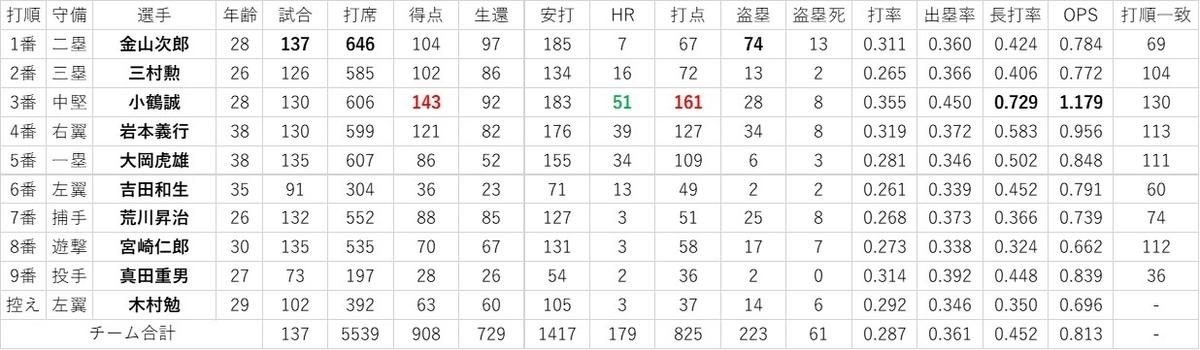 f:id:baseball-datajumble:20200421184013j:plain