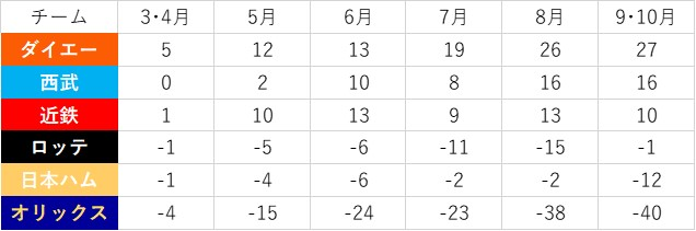 f:id:baseball-datajumble:20200502153824j:plain