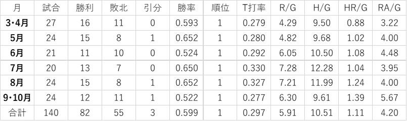 f:id:baseball-datajumble:20200502193253j:plain