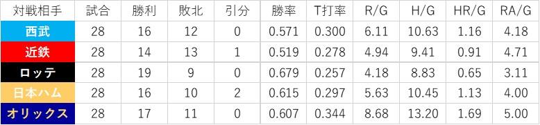 f:id:baseball-datajumble:20200504121838j:plain