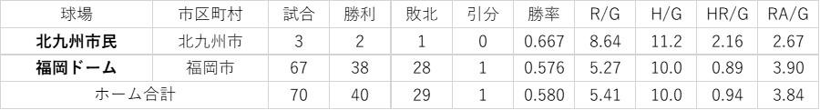 f:id:baseball-datajumble:20200505113316j:plain