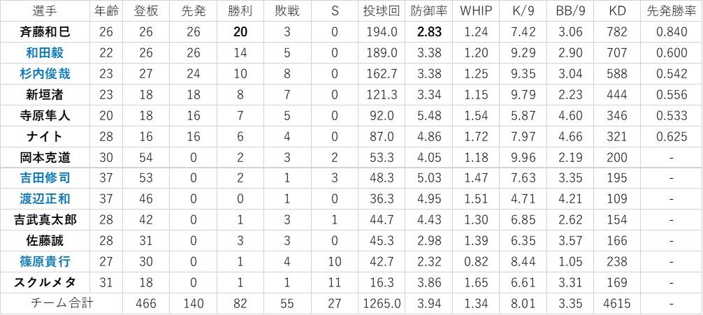 f:id:baseball-datajumble:20200505120921j:plain