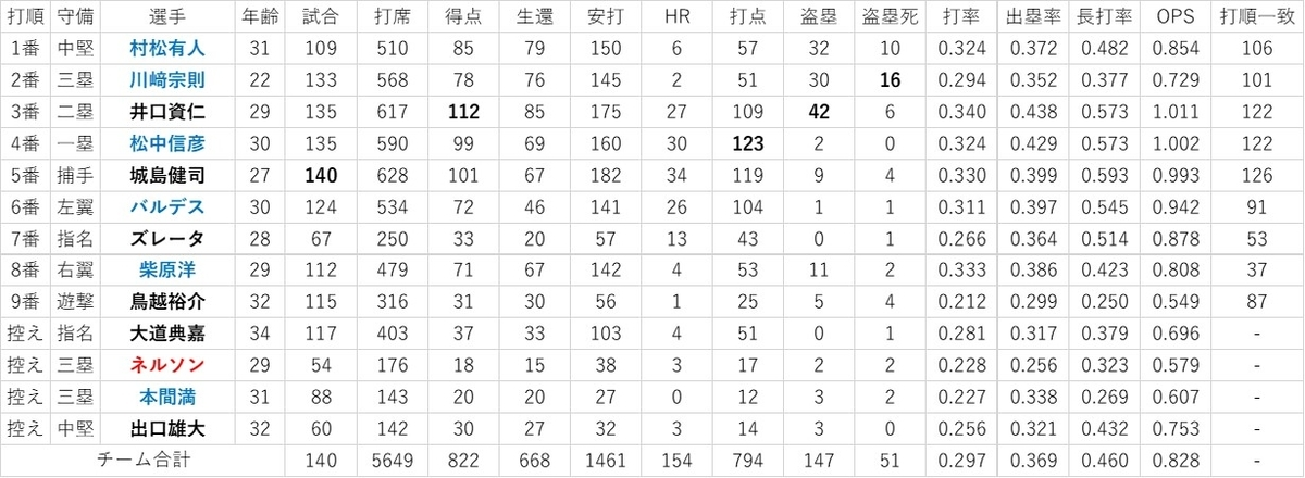 f:id:baseball-datajumble:20200507103552j:plain