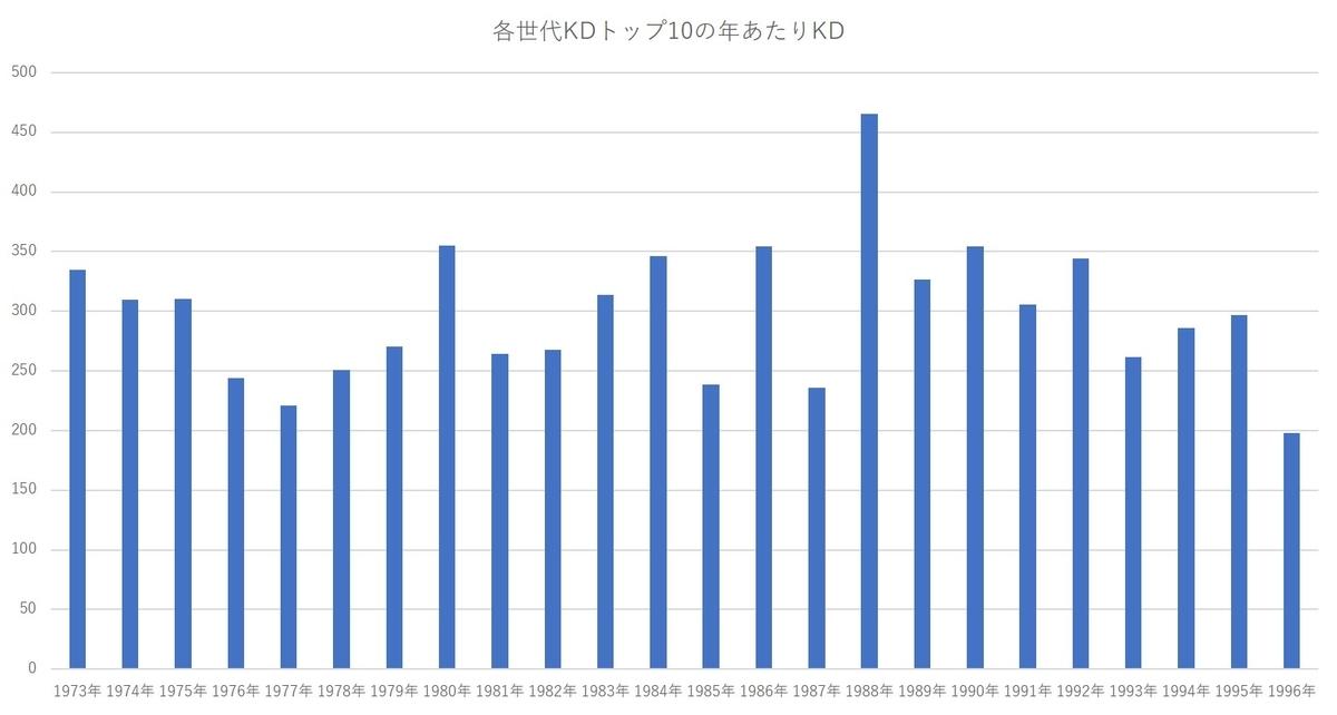 f:id:baseball-datajumble:20201019123503j:plain