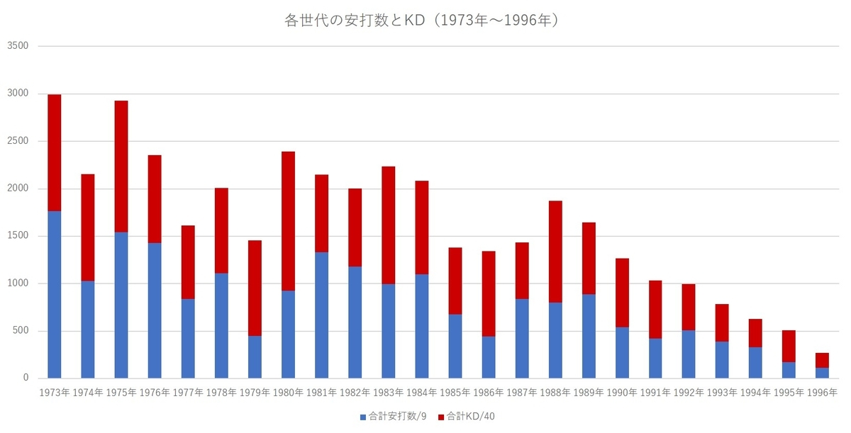 f:id:baseball-datajumble:20201019123829j:plain