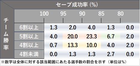 f:id:baseball-datajumble:20210212132459j:plain