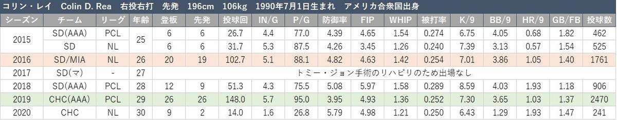 f:id:baseball-datajumble:20210216133013j:plain
