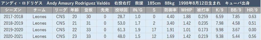 f:id:baseball-datajumble:20210216133036j:plain