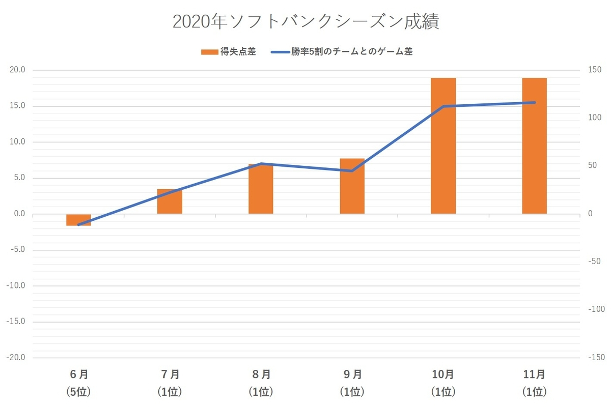f:id:baseball-datajumble:20210218102540j:plain