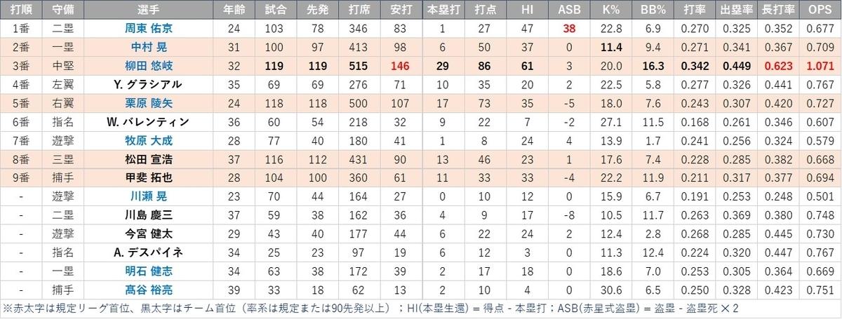 f:id:baseball-datajumble:20210218113549j:plain
