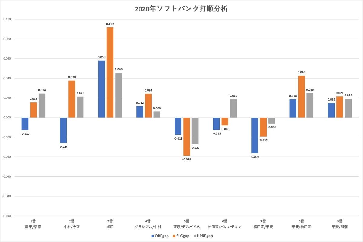 f:id:baseball-datajumble:20210218130552j:plain