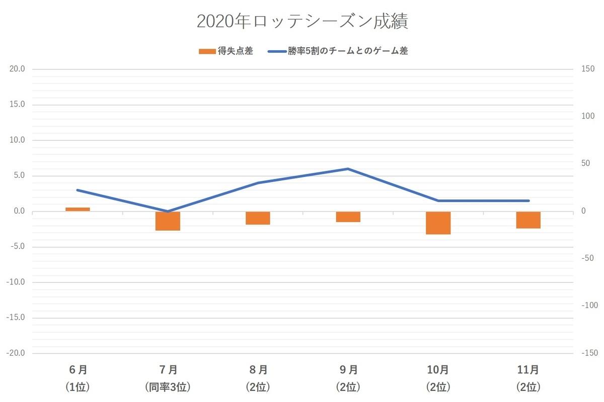 f:id:baseball-datajumble:20210218181255j:plain