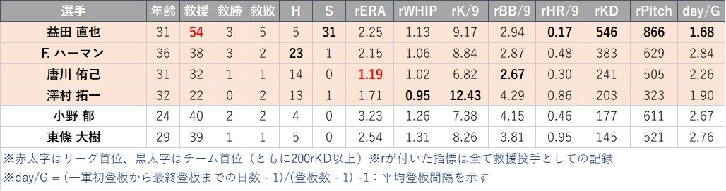f:id:baseball-datajumble:20210218181625j:plain