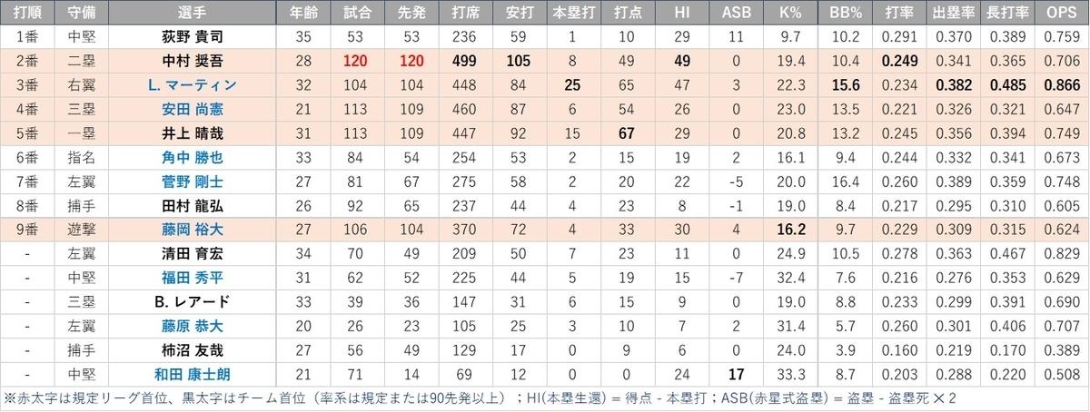 f:id:baseball-datajumble:20210218181703j:plain