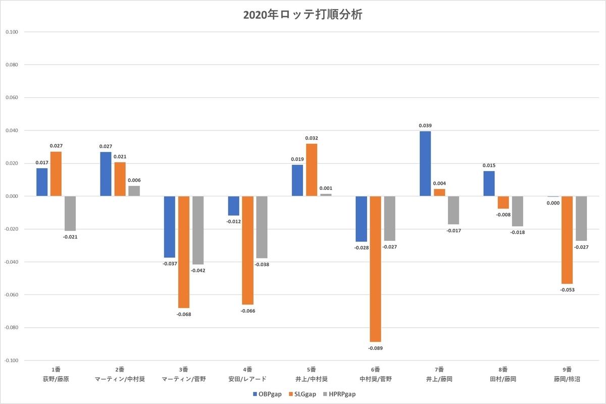 f:id:baseball-datajumble:20210218181801j:plain