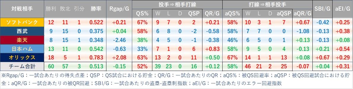 f:id:baseball-datajumble:20210218181837j:plain