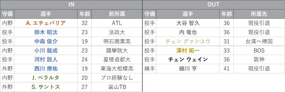 f:id:baseball-datajumble:20210218181906j:plain