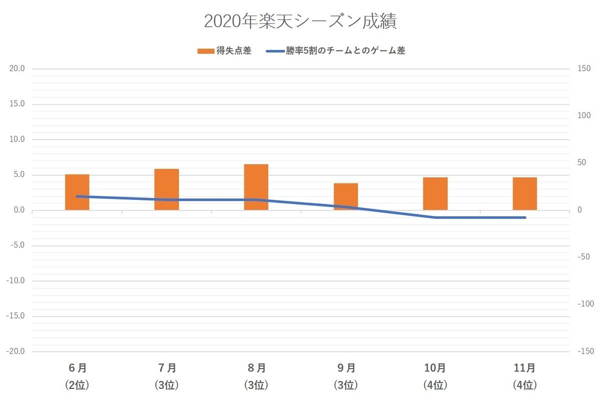 f:id:baseball-datajumble:20210218184545j:plain