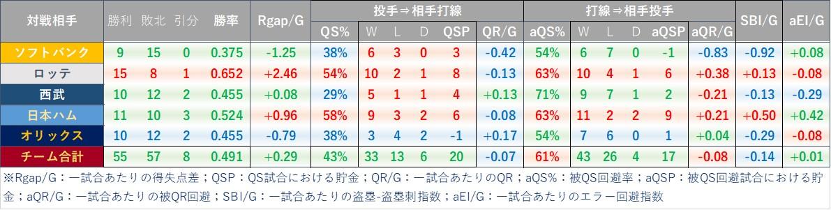 f:id:baseball-datajumble:20210218184828j:plain