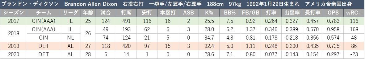 f:id:baseball-datajumble:20210218185003j:plain
