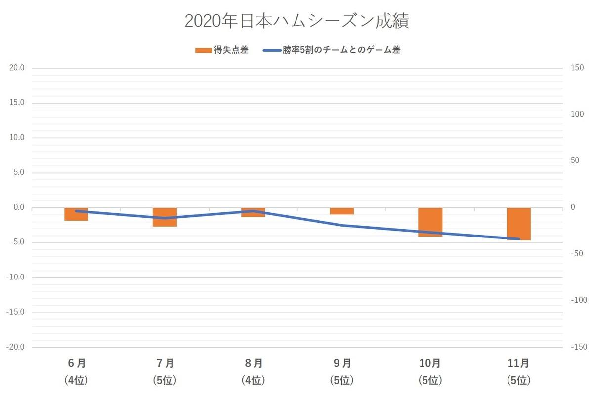 f:id:baseball-datajumble:20210224135401j:plain