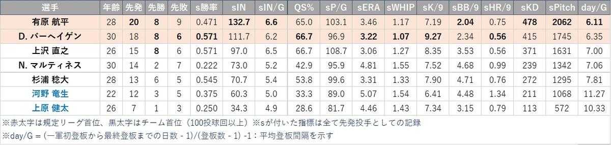 f:id:baseball-datajumble:20210224135447j:plain