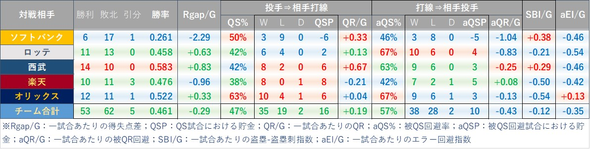 f:id:baseball-datajumble:20210224135715j:plain