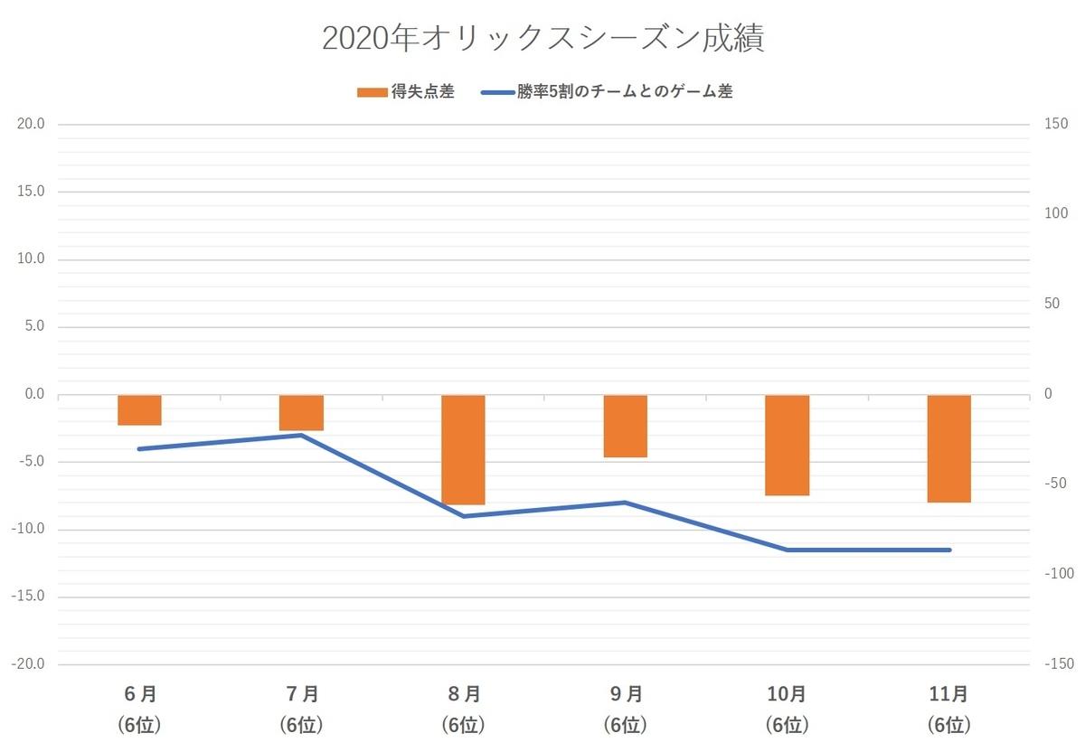 f:id:baseball-datajumble:20210224140523j:plain