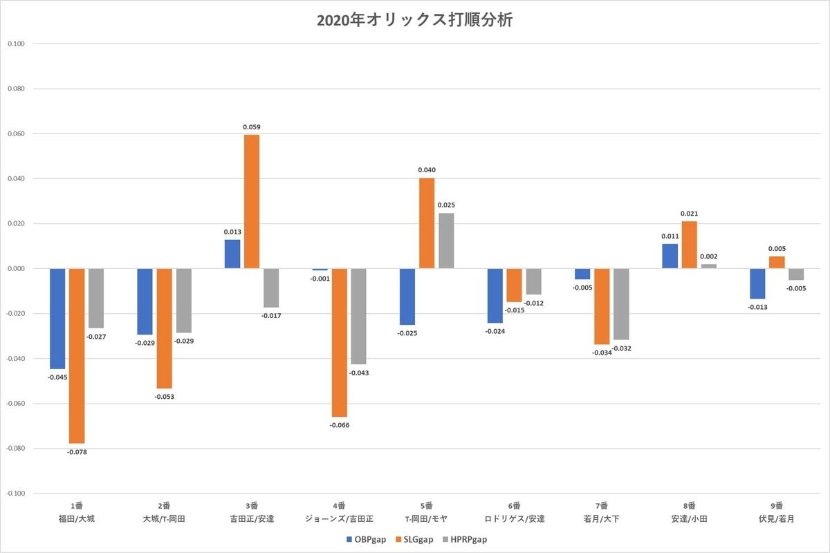 f:id:baseball-datajumble:20210224140727j:plain
