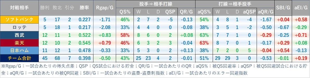f:id:baseball-datajumble:20210224140808j:plain