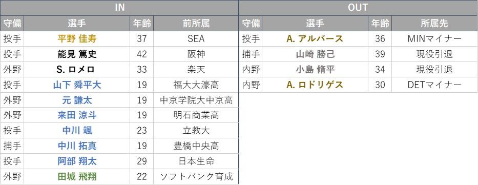 f:id:baseball-datajumble:20210224140842j:plain
