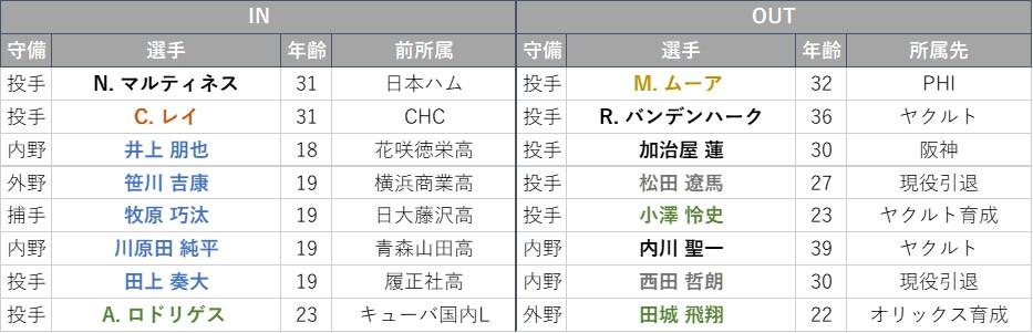f:id:baseball-datajumble:20210224185529j:plain