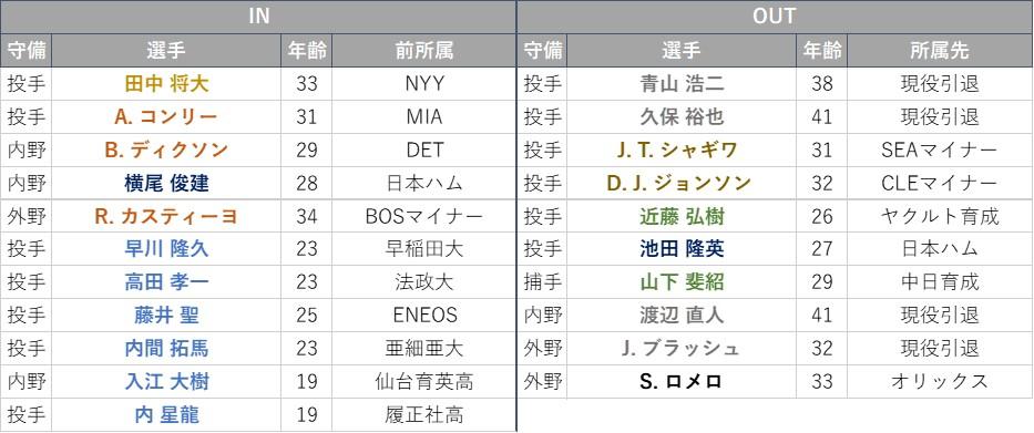f:id:baseball-datajumble:20210228164315j:plain