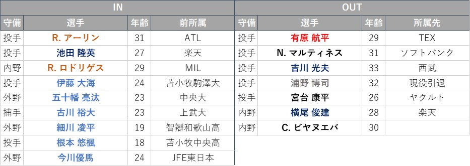 f:id:baseball-datajumble:20210228165336j:plain