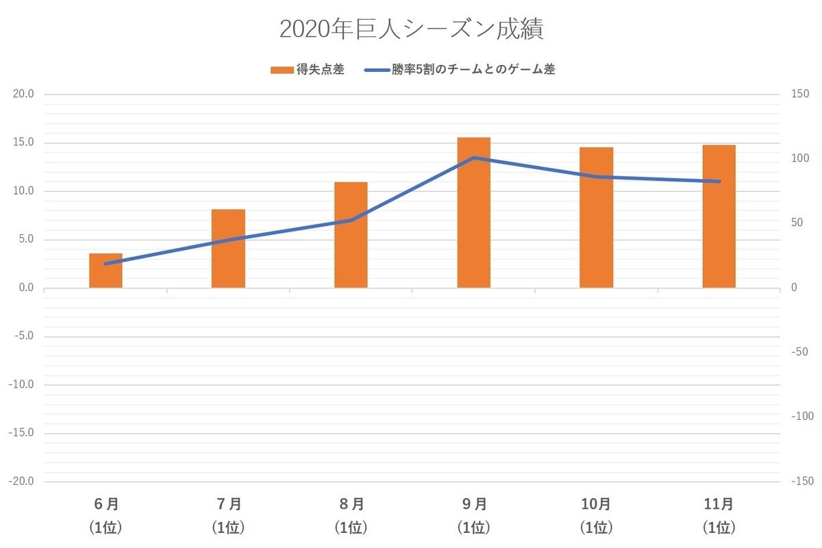 f:id:baseball-datajumble:20210304155437j:plain