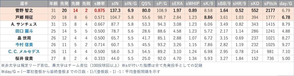 f:id:baseball-datajumble:20210304155518j:plain