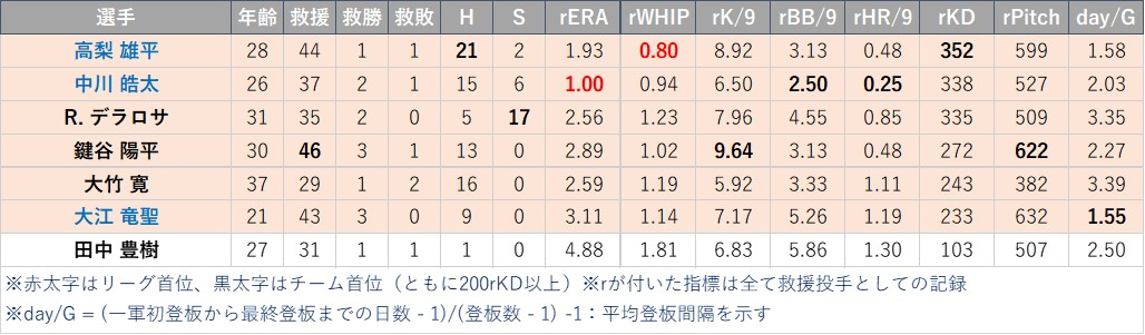 f:id:baseball-datajumble:20210304155554j:plain