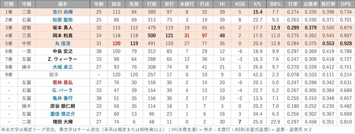 f:id:baseball-datajumble:20210304155634j:plain