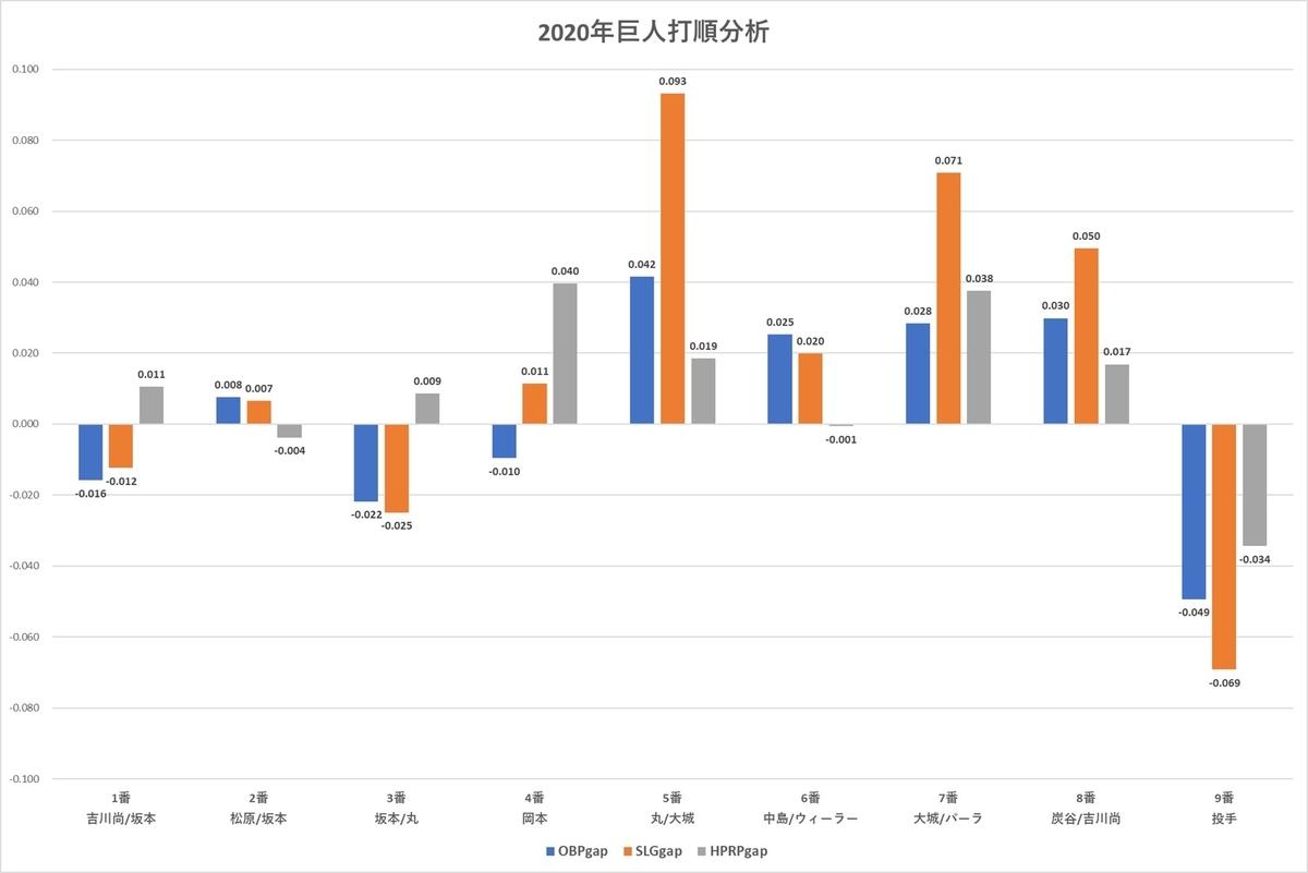f:id:baseball-datajumble:20210304155705j:plain
