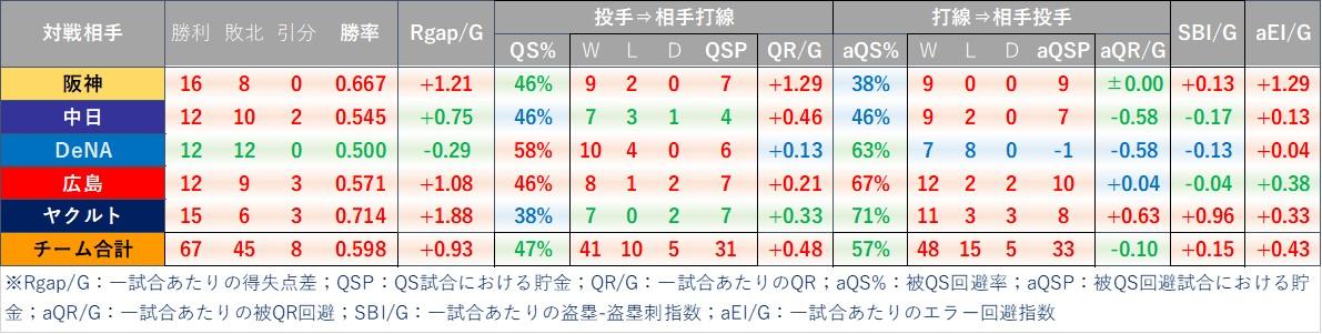 f:id:baseball-datajumble:20210304155751j:plain