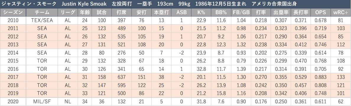 f:id:baseball-datajumble:20210304160007j:plain