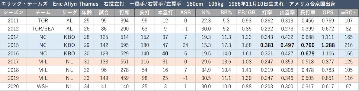 f:id:baseball-datajumble:20210304160019j:plain