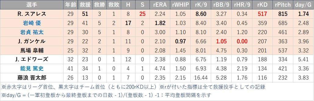 f:id:baseball-datajumble:20210304160702j:plain