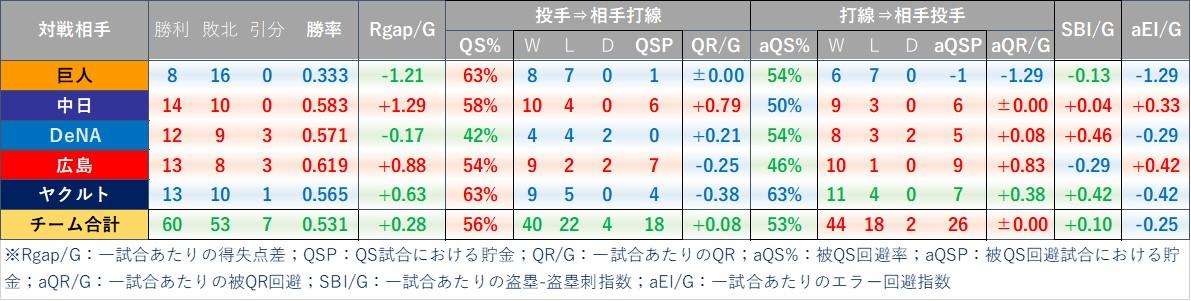 f:id:baseball-datajumble:20210304160835j:plain