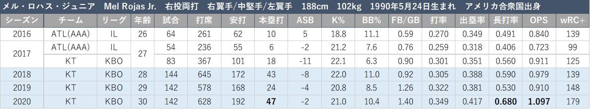 f:id:baseball-datajumble:20210304161044j:plain