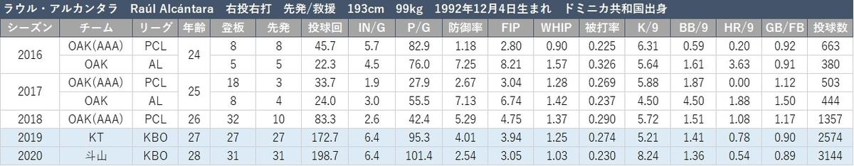 f:id:baseball-datajumble:20210304161058j:plain
