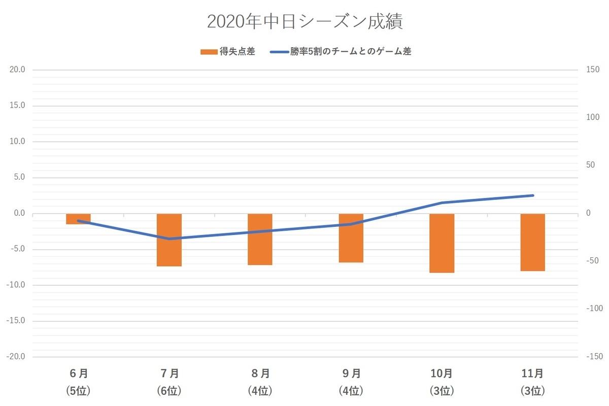 f:id:baseball-datajumble:20210304161633j:plain